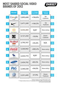 Unruly Media's Most Shared Social Brands of 2012 Viral Advertising, Viral Marketing, Online Marketing, Social Media Marketing, Digital Marketing, Tops Nike, Le Social, Sites Like Youtube, Social Trends
