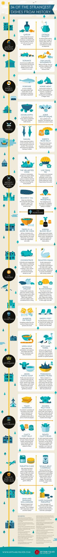 34 of The Weirdest Dishes From History Infographic. Topic: medieval food, victorian cuisine, viking, tudor, roman, bizarre, wtf.