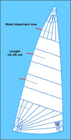 Mainsail telltales positioning