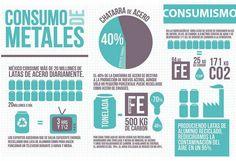 Consumo de metales en México