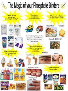 Love this handout talking about phosphate binders. | renal dietitian | Kidney diet