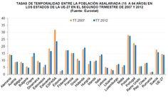 EU 2007 y 2012: Tasa TemporalidadD
