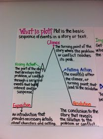 : Anchor charts for plot and theme.