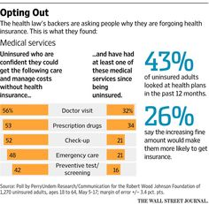 Meet the health-law holdouts: Americans who prefer to go uninsured http://on.wsj.com/1BDB8Uw