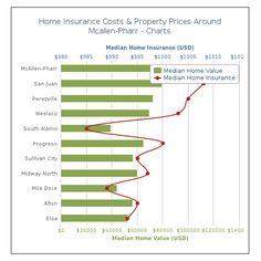 #HomeInsurance #Pharr #TX