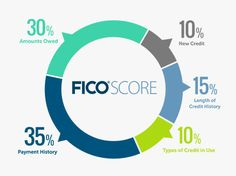 Understand how credit scores are calculated through this simple FICO Credit Score Chart. Fico Credit Score, Check Your Credit Score, Good Credit Score, Improve Your Credit Score, Paying Off Credit Cards, Rewards Credit Cards, Best Credit Cards, Best Interest Rates, Credit Bureaus