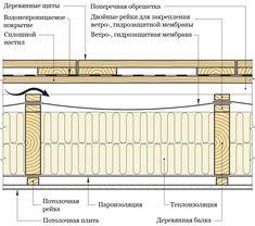 Holzrahmenbau wandaufbau detail  Zeichnung gedämmte Holzfassade | Celles autour de la maison ...