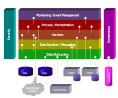 Service-oriented architecture - Wikipedia, the free encyclopedia
