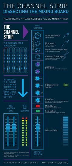 channel-strip-assignment-3-infographic.gif 842×1936 pixels