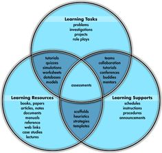 Based on Oliver, R. (1999). Exploring strategies for online teaching and learning. Distance Education, 20(2), 240-254.