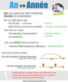 An vs Année in French http://goo.gl/9KFTNV