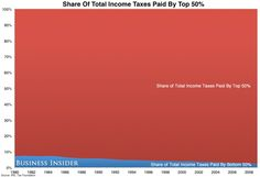 taxes and the top 50%