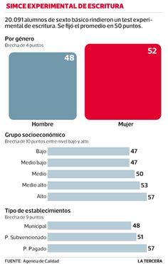 Simce experimental de escritura: Alumnas de 6º básico tienen mejor redacción. #Chile agosto 2013