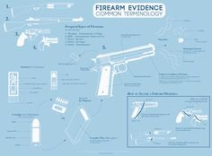 From the Austin Police Department: Forensic Science Division - Ballistics Forensic Psychology, Forensic Science, Forensic Anthropology, Infographic Posters, Book Writing Tips, Crime Fiction, Criminal Justice System, Life Science, Mad Science