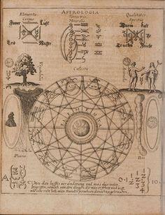 BibliOdyssey: Image from 'Hermetischer Probier Stein..' 1647, by Oswald Croll (Kroll or Crollius)