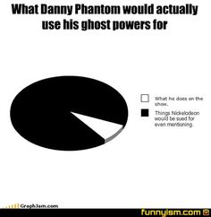 Fun fact: Danny phantom and Danny Fenton are the same person! :0 < GASP SPOILERS