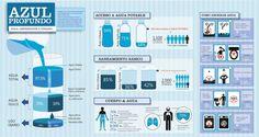 infografia agua