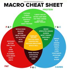 The Ultimate Macro Cheat Sheet is part of Macros diet - For each one of us, we have a specific macro goal of protein, carbs, and fats that we need to hit in order to reach our goals These are our Macronutrients Dieta Macros, Macros Diet, Low Carb Macros, Dieta Flexible, One Of Us, Macro Meal Plan, Tracking Macros, Excel Macros, Food Tracking
