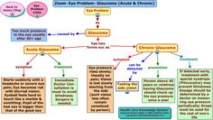 glaucoma vision - Google Search