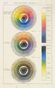 The Painter's Compass Charles Hayter, 1761-1835 Handcolored Engraving from Getty's Open Content Program