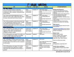 kindergarten curriculum map template - first grade report card template common core 1st grade