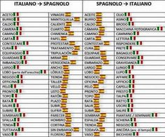 Amici falsi : spagnolo italiano