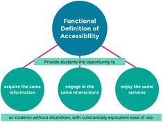 accessibility define