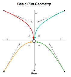 golf green diagram - Google Search