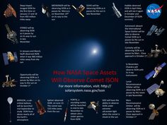 How NASA Space Assets Will Observe Comet ISON uploaded by solarsystemexploration  NASA has quite space fleet tracking ISON.