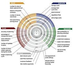 KPI, lo intangible en los social media