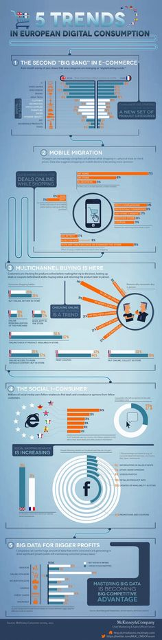 5 Trends in European Digital Consumption Infographic