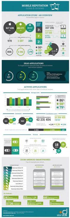 infográfico sobre reputação de sistemas operacionais para dispositivos mobiles