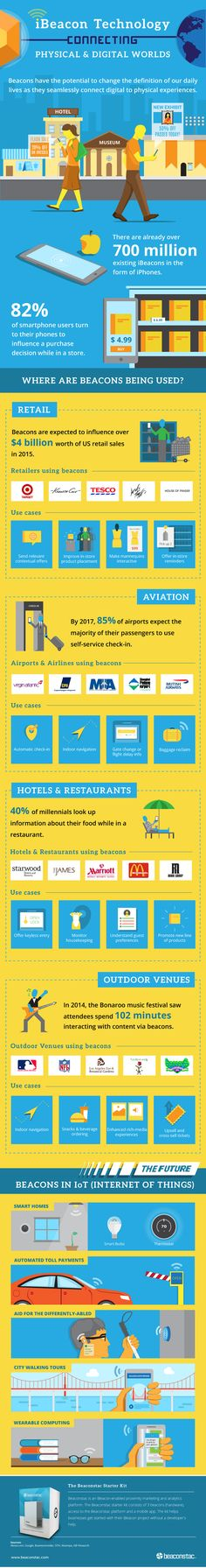 beaconstac_infographic_ibeacon_technology_connecting_physical_and_digital_world – Tech Ideas for 2019 Beacon Technology, Retail Technology, Disruptive Technology, Digital Technology, Business Marketing, Internet Marketing, Online Marketing, Mobile Marketing, Marketing Digital