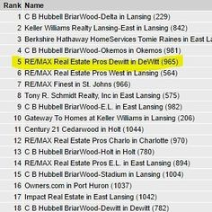 RE/MAX Dewitt Michigan Ranked #5 out of 20 Real Estate Agencies in Greater Lansing to sell the most houses this past month of February 2017! Congratulations to our award winning agents and realtors in Clinton County MI #lansing#puremichigan #igersmichigan #michigan#dewittmichigan #dewittmi#okemos#greaterlansing#lansingmichigan#lansingmi #grandledge#eastlansing#igerslansing#lovelansing #michiganders #Michiganstateuniversity#michigrammers #michiganstate #charlottemi #jacksonmi #igersmidwest…