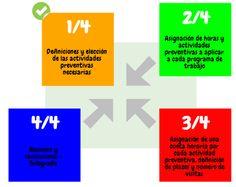 Actuaciones Preventivas: Claves para construir programas de trabajo en #SPA