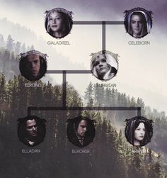 Tolkien Family Trees ♦ Rivendell/Lórien
