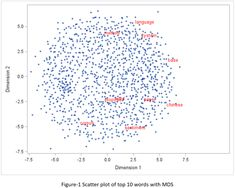 Word scatter plot with SAS