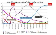Andriod, Schmidt, fragmentation - why iOS is first...