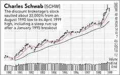 Schwab Soared As Low Fees Spurred Investment Boom