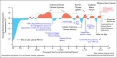 Image result for middle age warm period vs today