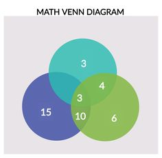 logic venn diagram generator 83 best venn diagram templates images in 2020 venn diagram  83 best venn diagram templates images