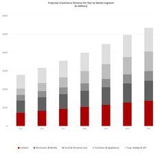 projected revenue ir