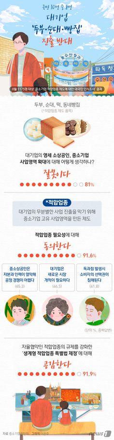 [그래픽뉴스] 국민 10명 중 8명, 대기업 \'두부·순대·빵집\' 진출 반대