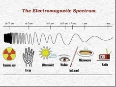 Electromagnetic spectrum diagram to label electromagnetic image of a portion of the electromagnetic spectrum from 10 13 cm wavelength ccuart Choice Image