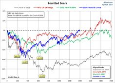 This chart series features an overlay of the Four Bad Bears in U.S. history since the market peak in 1929. They are:              	The Crash of 1929, which eventually
