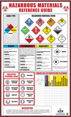 HAZARDOUS MATERIALS (ENGLISH)  IDEAL FOR: Hospitals, science laboratories in educational institutions, chemical companies (i.e. exterminators) gardeners, and for general businesses wherein employees are exposed to hazardouse materials.  #OSHAPoster