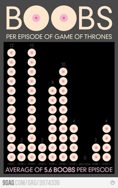 Funny pictures about Game of Thrones' statistics that matter. Oh, and cool pics about Game of Thrones' statistics that matter. Also, Game of Thrones' statistics that matter photos. Game Of Thrones Episodes, Game Of Thrones Funny, Zombie Tsunami, Game Of Thrones Pictures, Game Of Thrones Winter, Flappy Bird, Geek Out, Funny Games, Best Funny Pictures