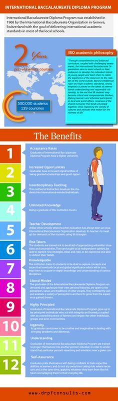 25 Things You Should Know About the IB Program - Hot Topics in Education