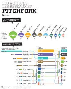 Pitchfork 2013 : dataviz de la programmation parisienne par #wedodata #dataviz