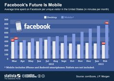 FaceBook's future is mobile [infographic]